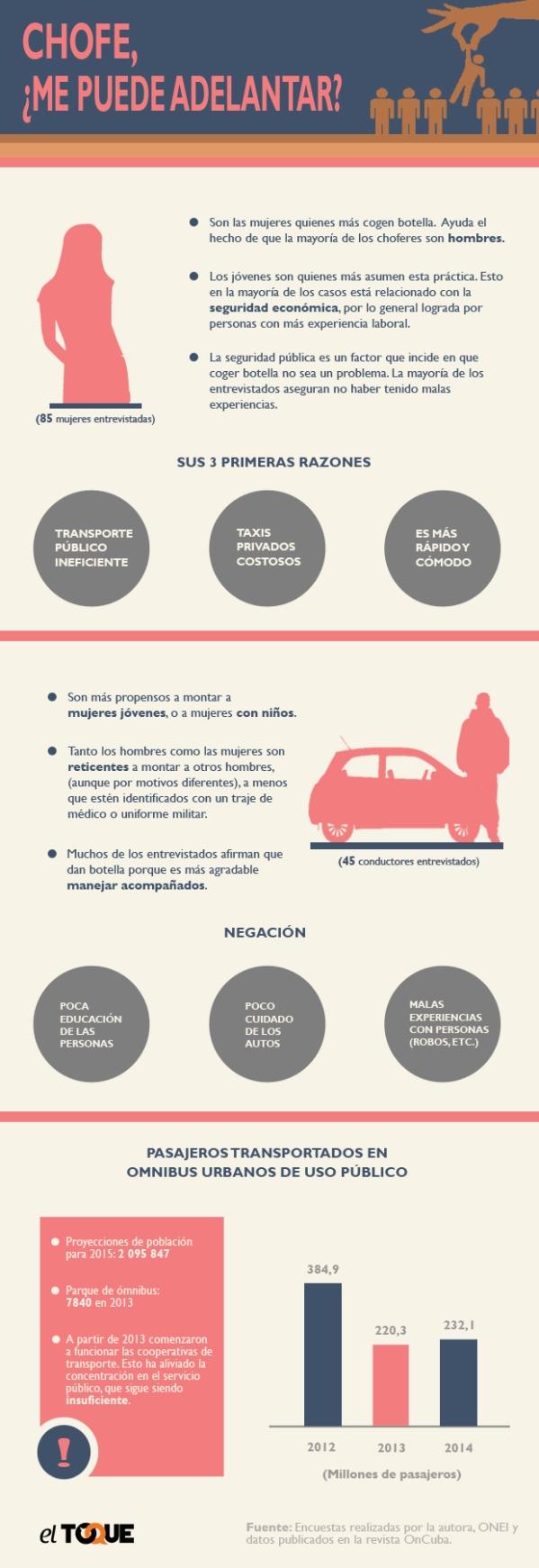 botella_en_la_habana_infografia