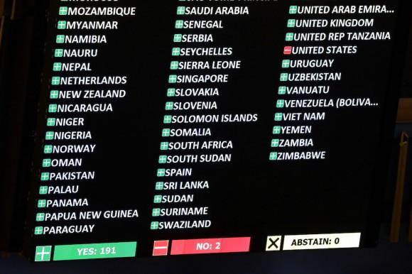 Votaciones ONU https://cubaxdentro.wordpress.com/