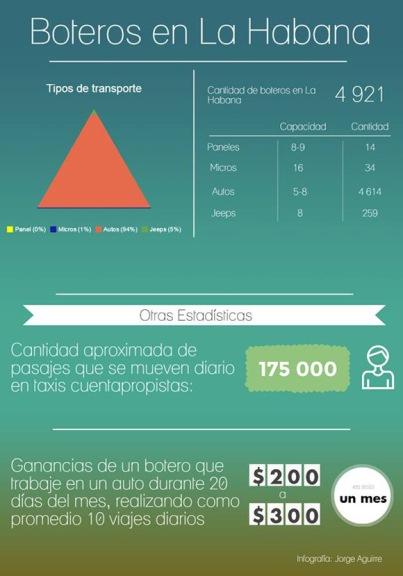 Boteros de La Habana. Infografía. Autor: Jorge Aguirre