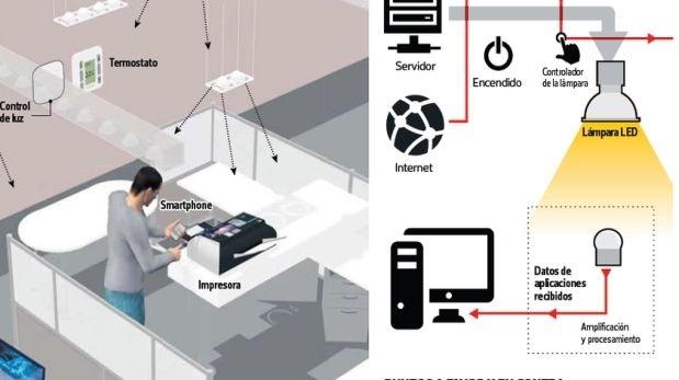 Los expertos pronostican que el Li-Fi podrá disponer de hasta 10 mil veces más información que el actual Wi-Fi. (Fuente: TeleSUR TV)
