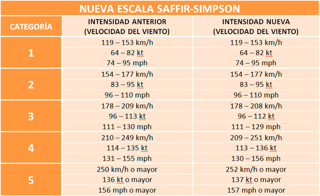 nueva-escala-saffir-simpson
