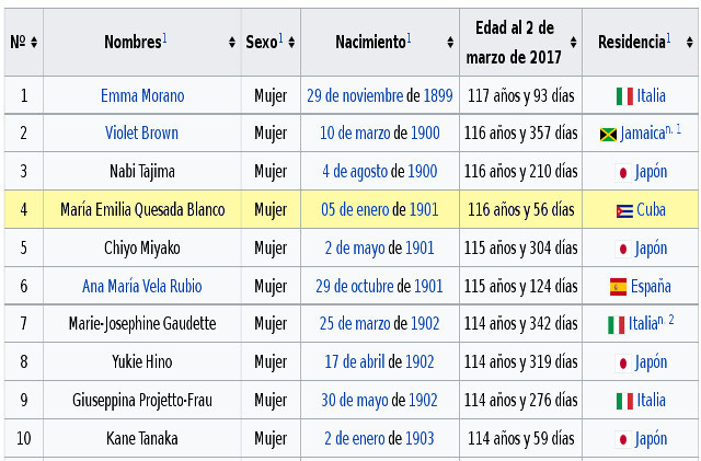 Sombreado en amarillo el escaque donde fue agregada a la lista de supercentenarios la cienfueguera María Emilia Quesada Blanco como la cuarta persona viva más longeva del mundo.